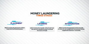 money laundring three stages